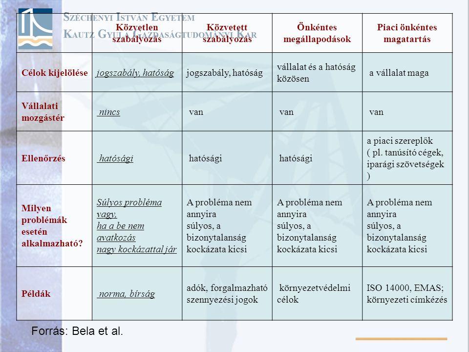 Forrás: Bela et al. Közvetlen szabályozás Közvetett szabályozás