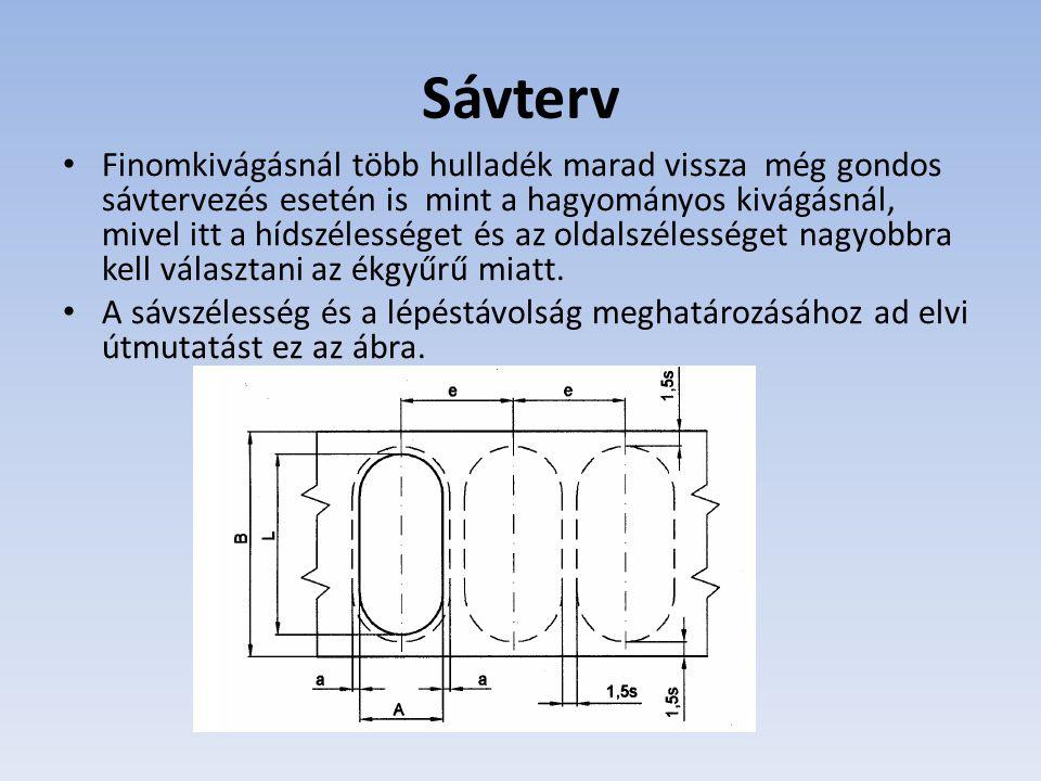 Sávterv
