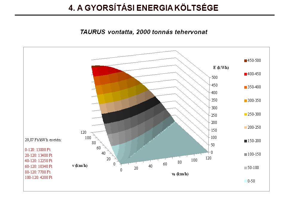 4. A GYORSÍTÁSI ENERGIA KÖLTSÉGE