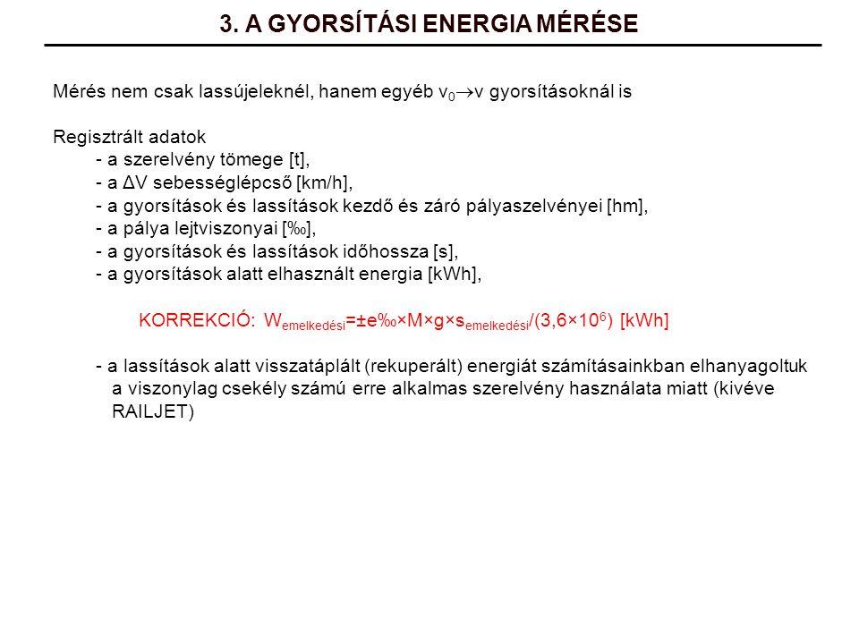 3. A GYORSÍTÁSI ENERGIA MÉRÉSE