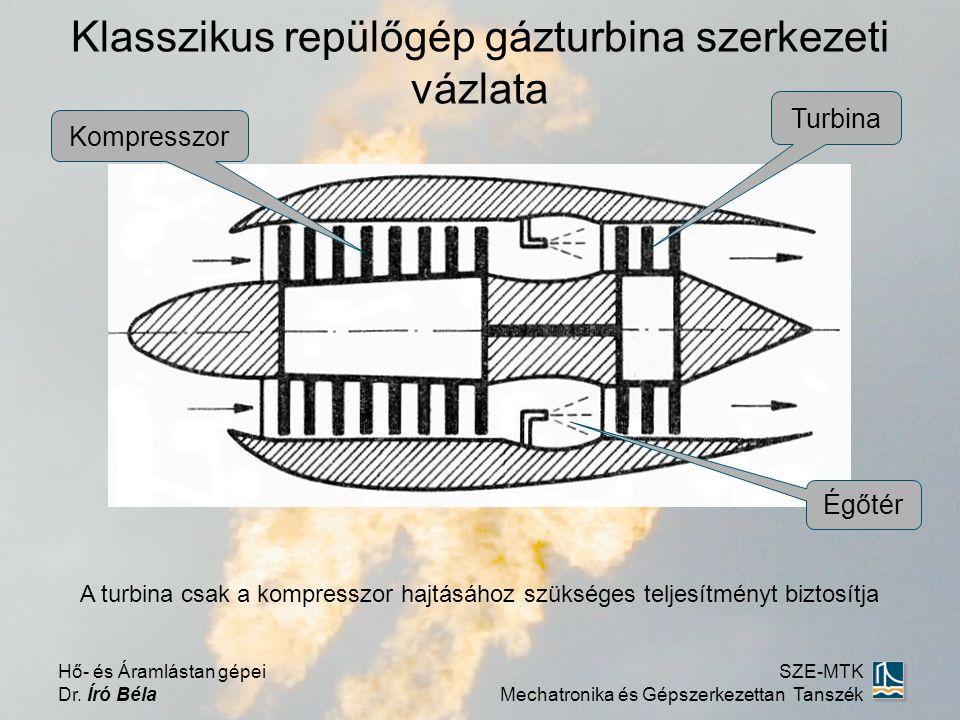 Klasszikus repülőgép gázturbina szerkezeti vázlata