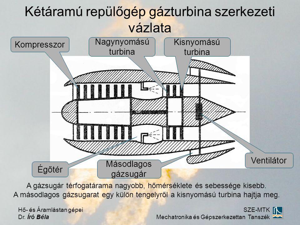 Kétáramú repülőgép gázturbina szerkezeti vázlata