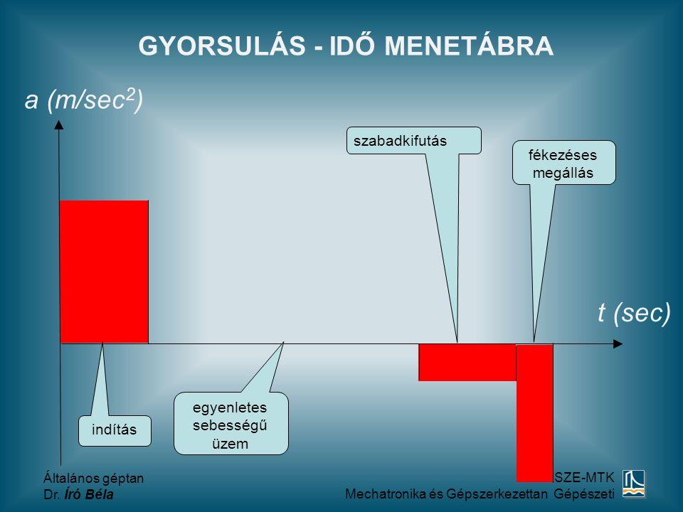 GYORSULÁS - IDŐ MENETÁBRA