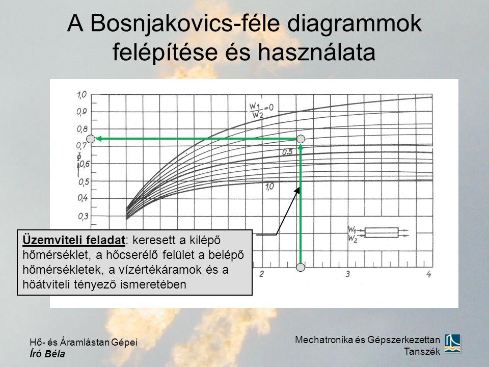 A Bosnjakovics-féle diagrammok felépítése és használata
