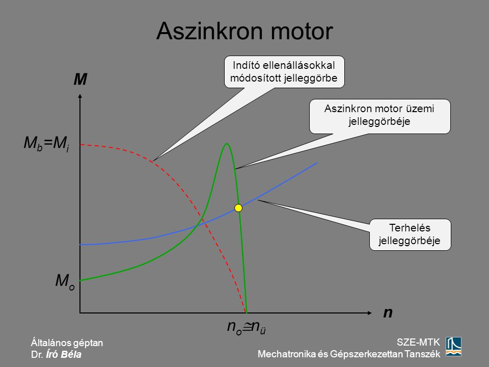 Aszinkron motor M Mb=Mi Mo n nonü