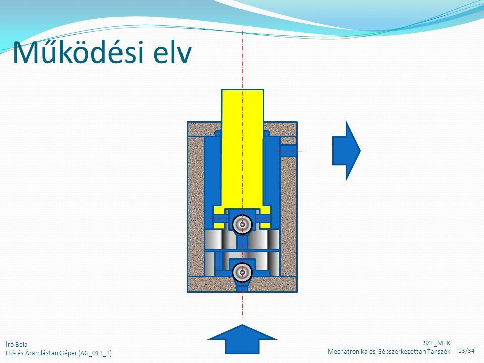 Működési elv Író Béla Hő- és Áramlástan Gépei (AG_011_1) SZE_MTK