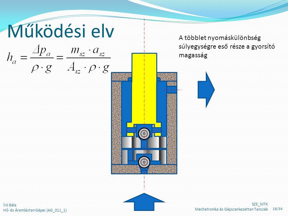 Működési elv A többlet nyomáskülönbség súlyegységre eső része a gyorsító magasság. Író Béla. Hő- és Áramlástan Gépei (AG_011_1)