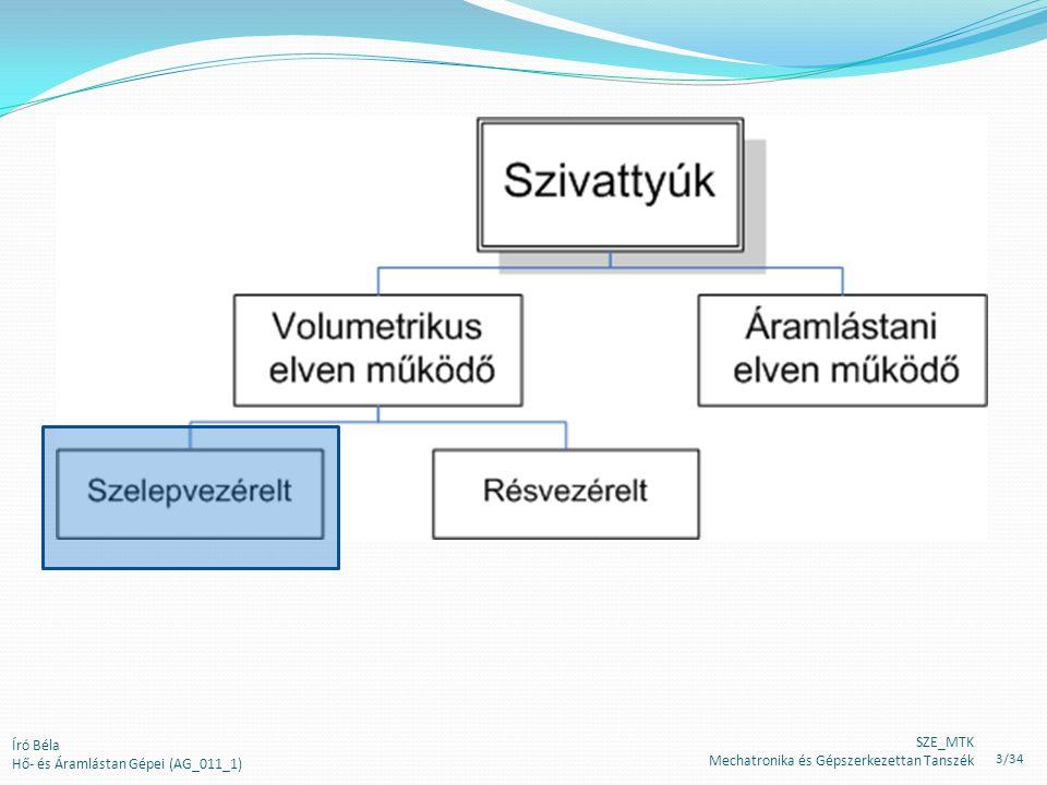Író Béla Hő- és Áramlástan Gépei (AG_011_1) SZE_MTK Mechatronika és Gépszerkezettan Tanszék 3/34