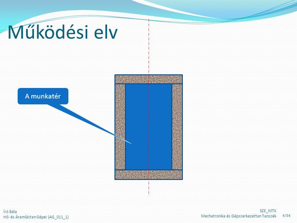 Működési elv A munkatér Író Béla Hő- és Áramlástan Gépei (AG_011_1)