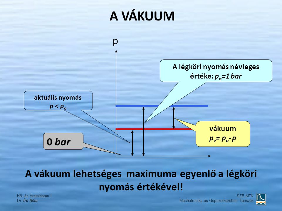 A VÁKUUM p. A légköri nyomás névleges értéke: po=1 bar. aktuális nyomás. p < po. vákuum. pv= po- p.