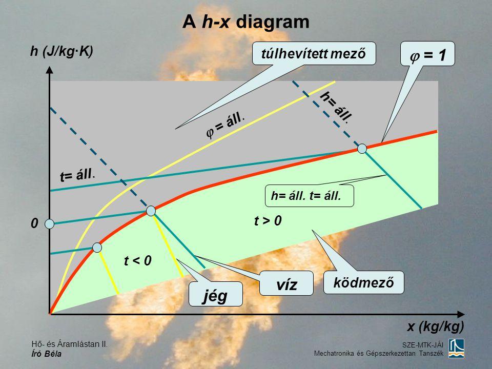 A h-x diagram  = 1 víz jég h (J/kg·K) túlhevített mező h= áll.