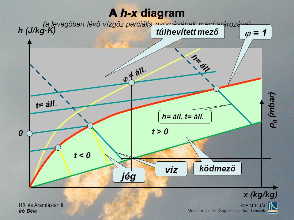 A h-x diagram A h-x diagram (a levegőben lévő vízgőz parciális nyomásának meghatározása) h (J/kg·K)