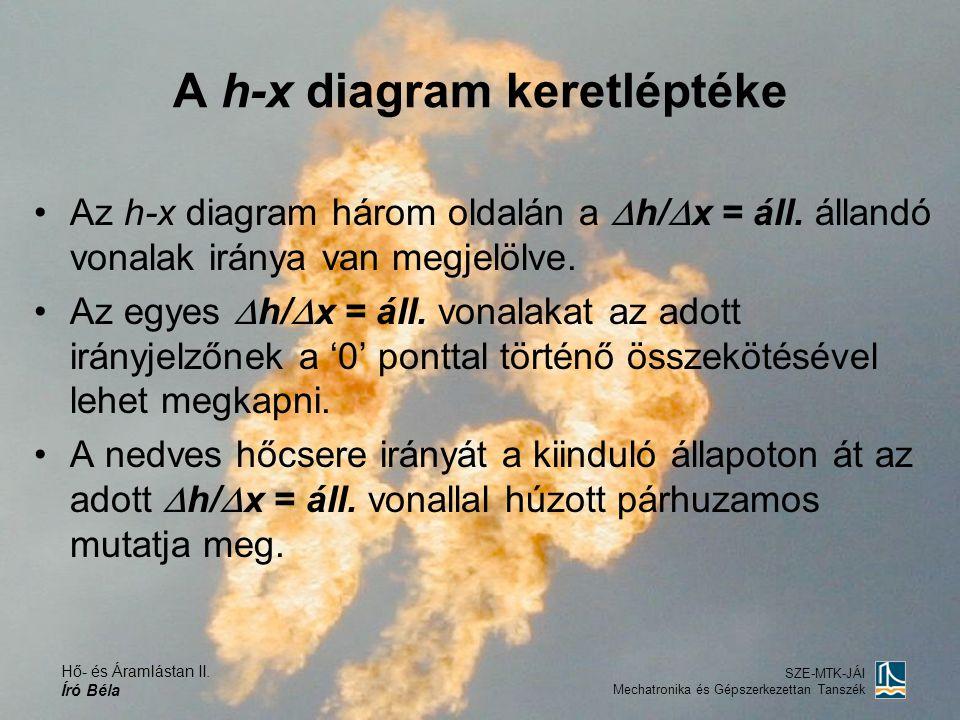 A h-x diagram keretléptéke
