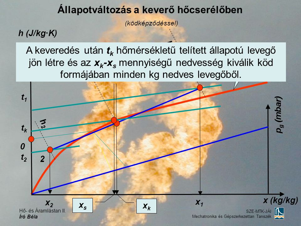 Állapotváltozás a keverő hőcserélőben (ködképződéssel)