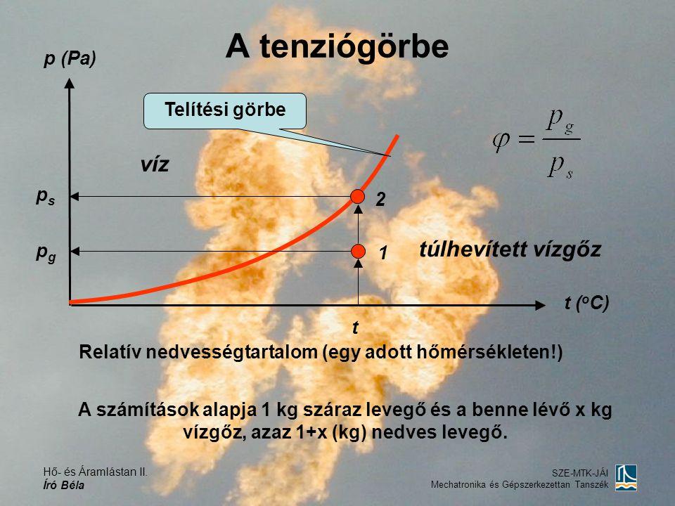 A tenziógörbe víz túlhevített vízgőz p (Pa) Telítési görbe ps 2 pg 1