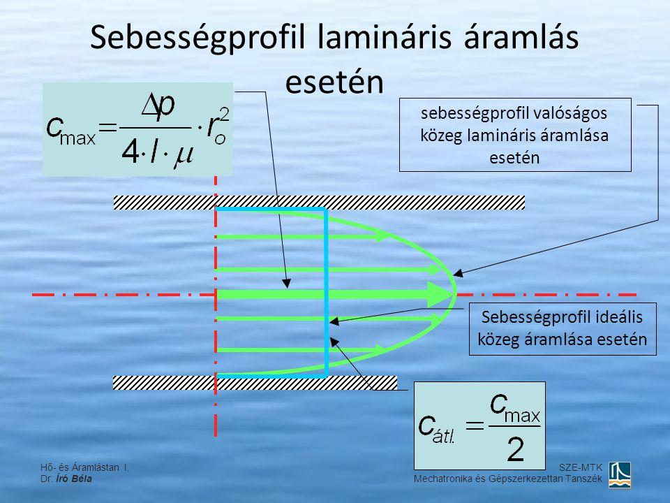 Sebességprofil lamináris áramlás esetén