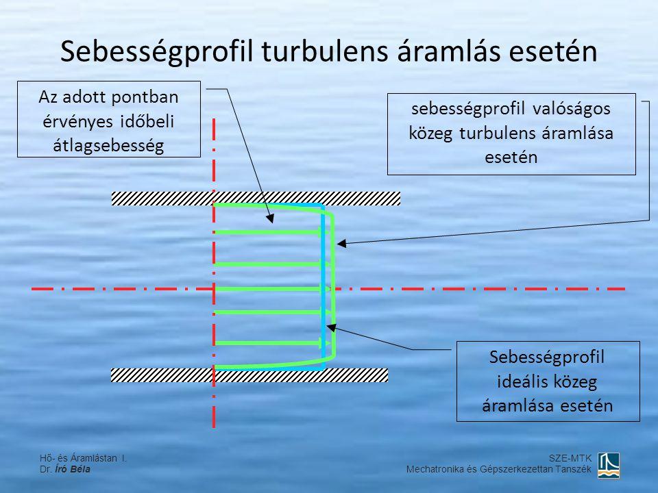 Sebességprofil turbulens áramlás esetén