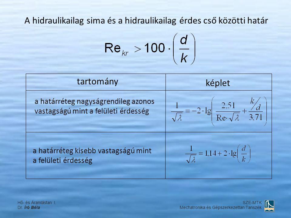 A hidraulikailag sima és a hidraulikailag érdes cső közötti határ