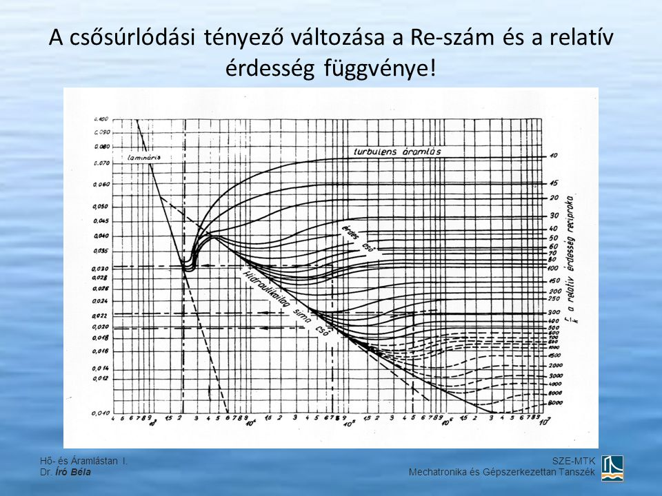 A csősúrlódási tényező változása a Re-szám és a relatív érdesség függvénye!