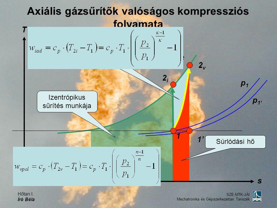 Axiális gázsűrítők valóságos kompressziós folyamata