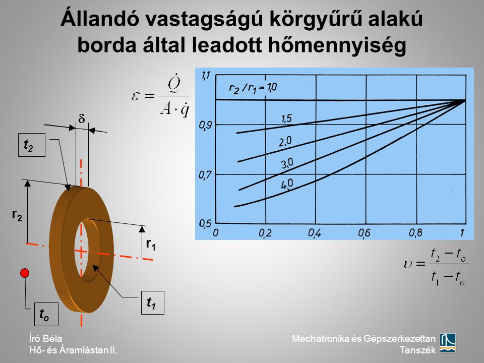 Állandó vastagságú körgyűrű alakú borda által leadott hőmennyiség