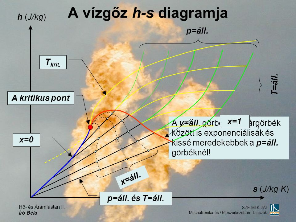 A vízgőz h-s diagramja h (J/kg) p=áll. Tkrit. T=áll. A kritikus pont
