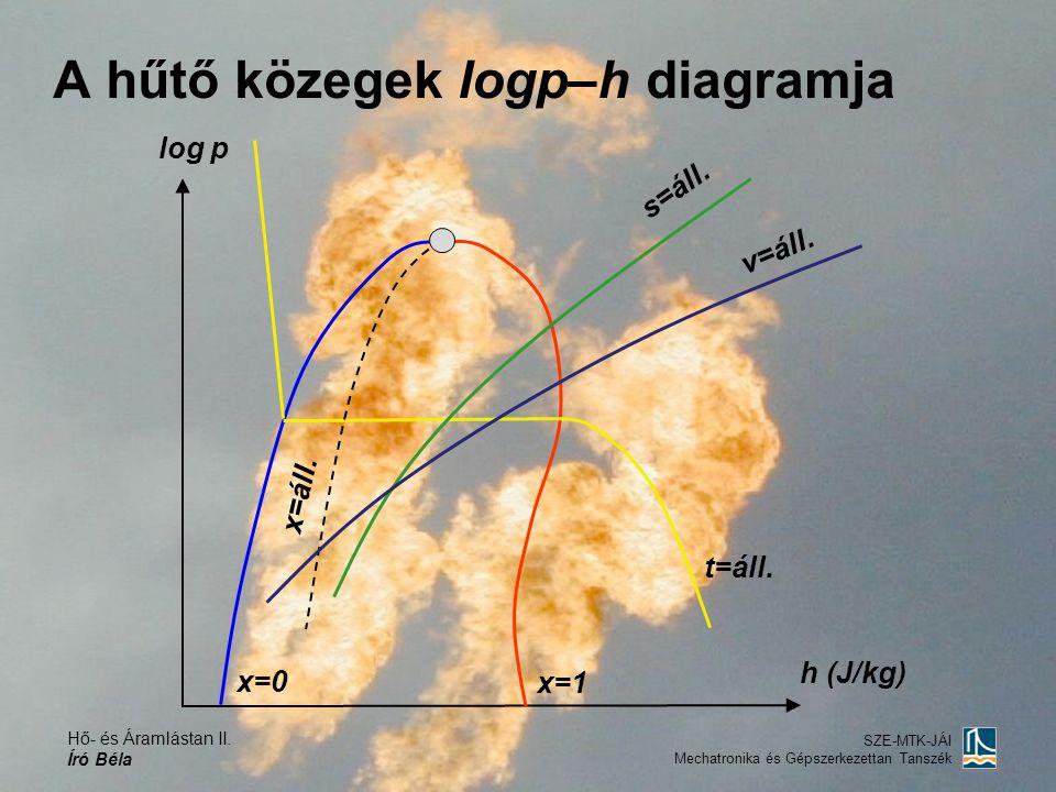 A hűtő közegek logp–h diagramja