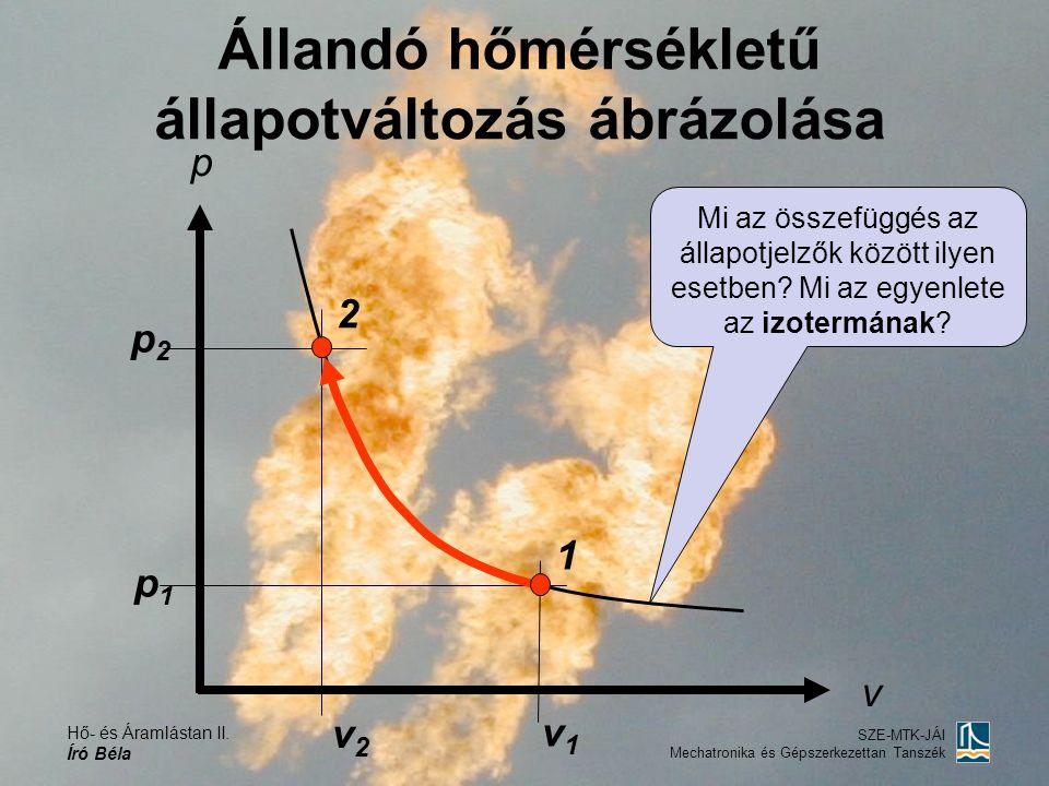 Állandó hőmérsékletű állapotváltozás ábrázolása