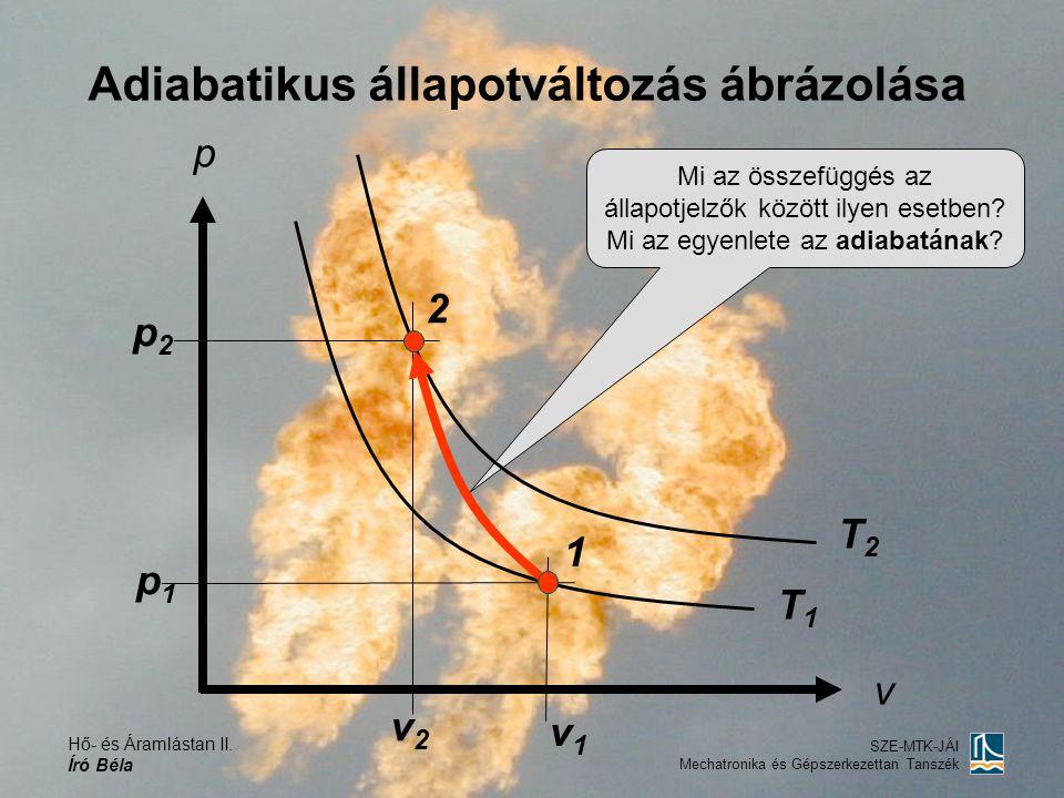 Adiabatikus állapotváltozás ábrázolása