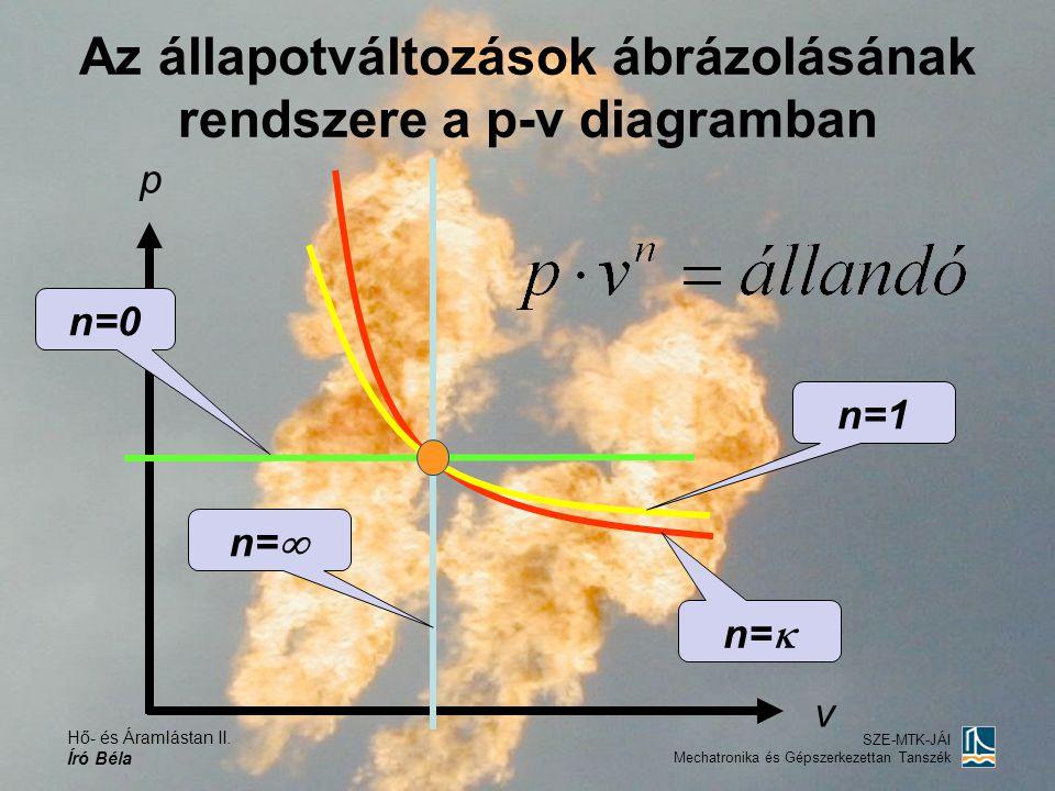Az állapotváltozások ábrázolásának rendszere a p-v diagramban