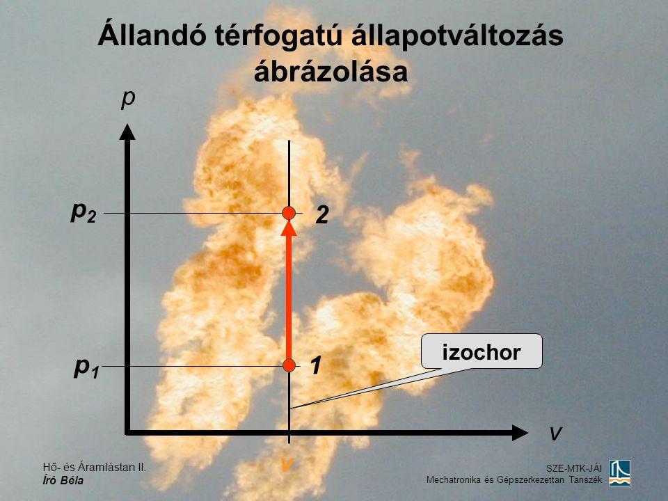 Állandó térfogatú állapotváltozás ábrázolása