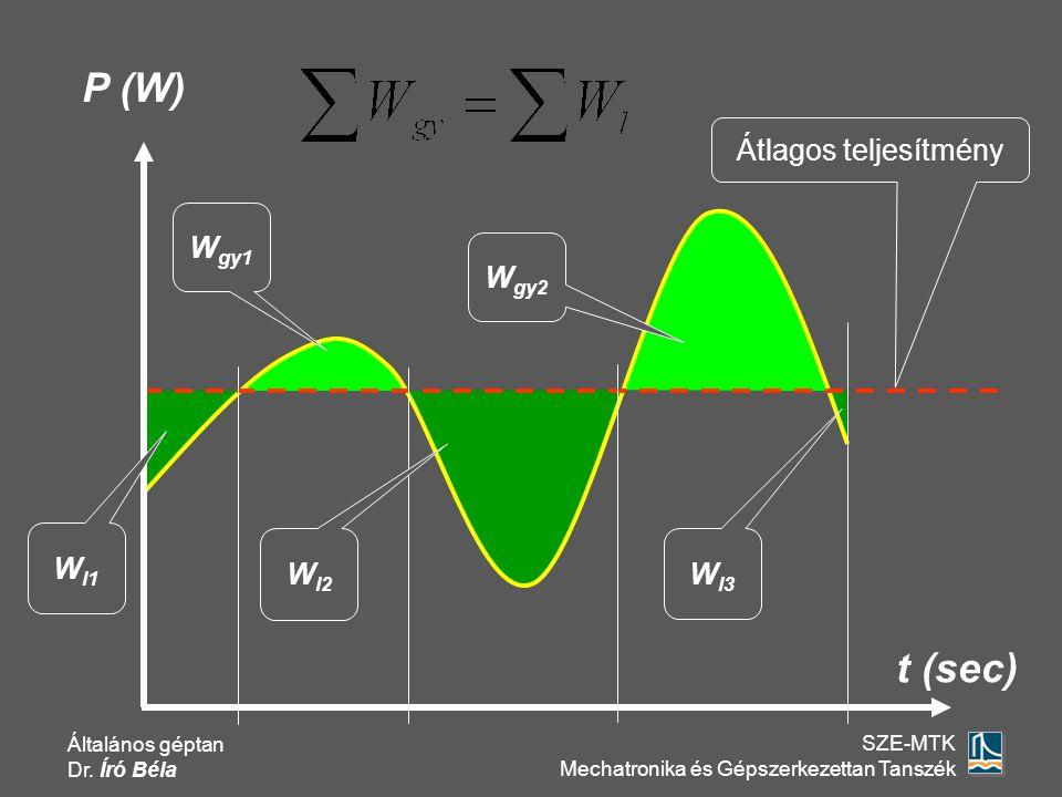 P (W) Átlagos teljesítmény Wgy1 Wgy2 Wl1 Wl2 Wl3 t (sec)