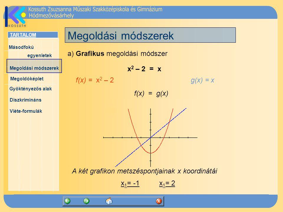Megoldási módszerek a) Grafikus megoldási módszer x2 – 2 = x