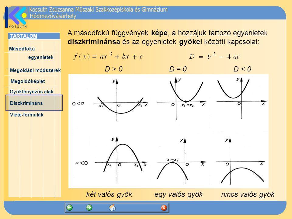 A másodfokú függvények képe, a hozzájuk tartozó egyenletek diszkriminánsa és az egyenletek gyökei közötti kapcsolat: