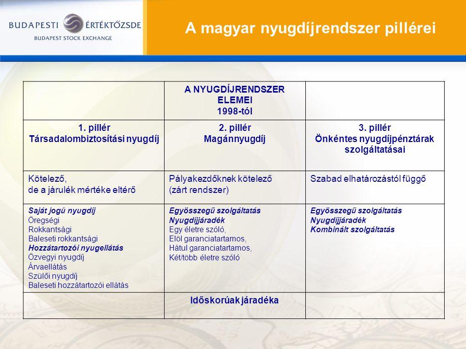 A magyar nyugdíjrendszer pillérei