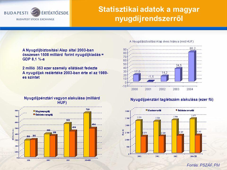Statisztikai adatok a magyar nyugdíjrendszerről