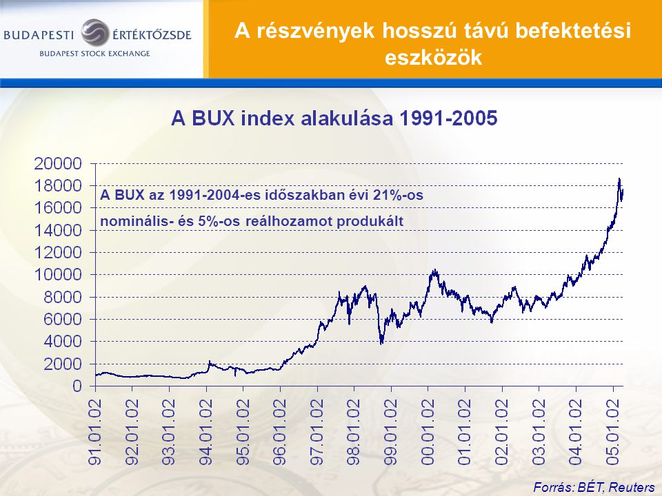 A részvények hosszú távú befektetési eszközök