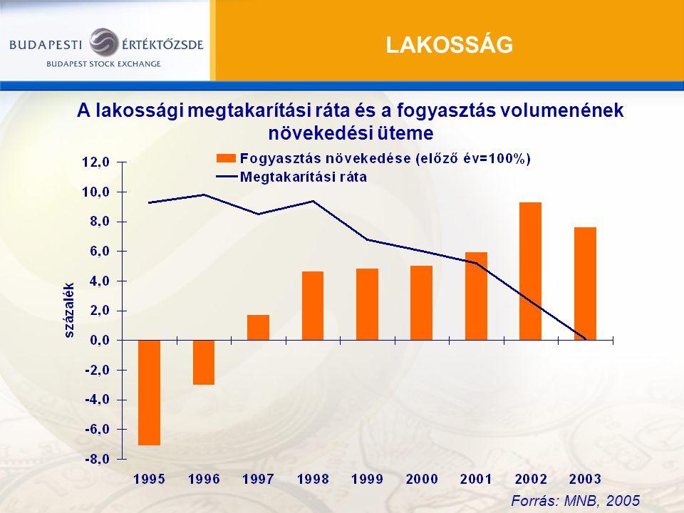 LAKOSSÁG A lakossági megtakarítási ráta és a fogyasztás volumenének növekedési üteme.