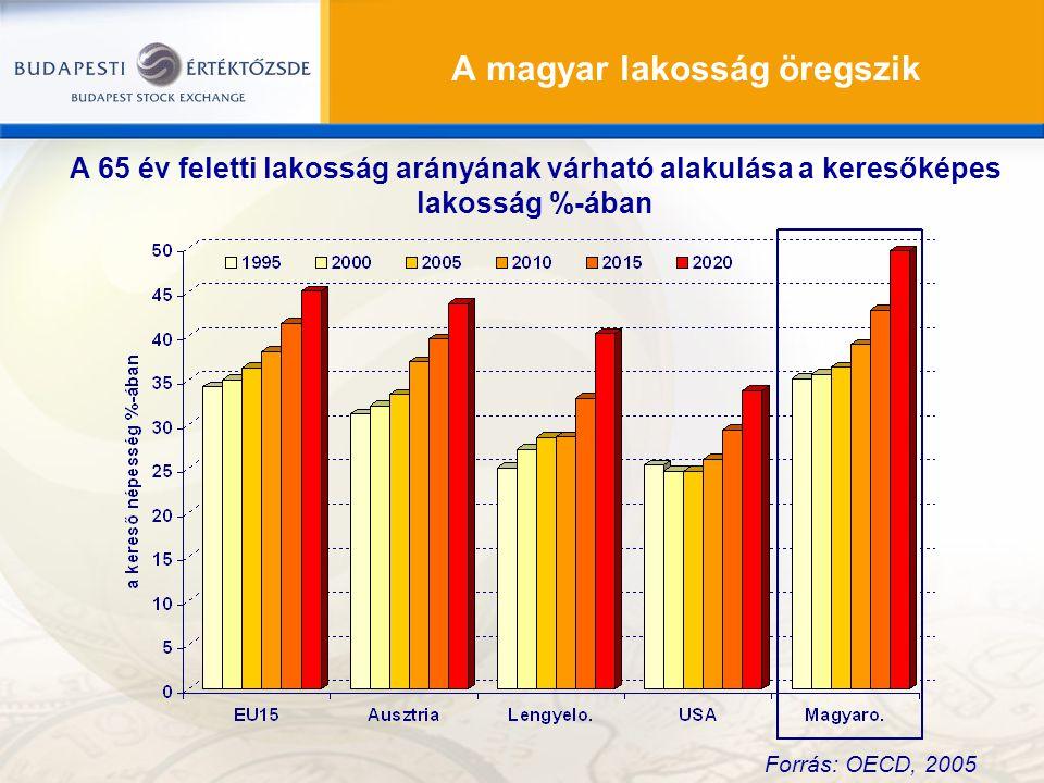 A magyar lakosság öregszik