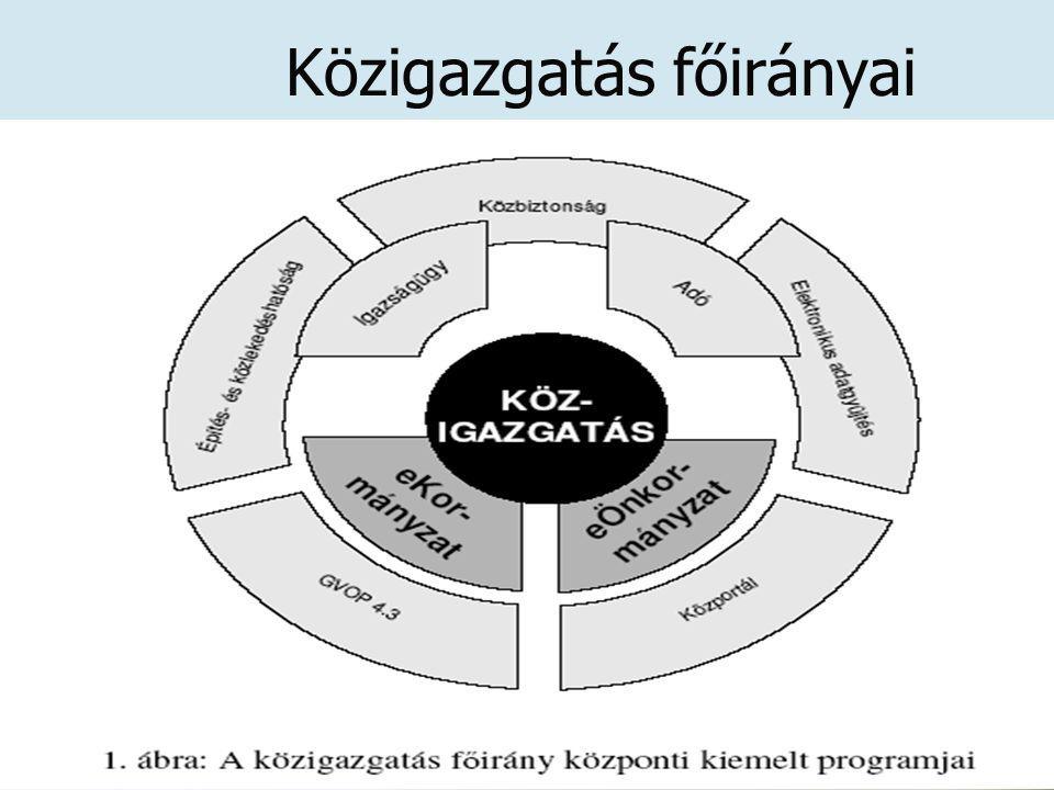 Közigazgatás főirányai