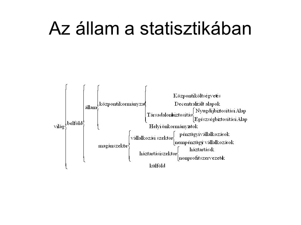 Az állam a statisztikában