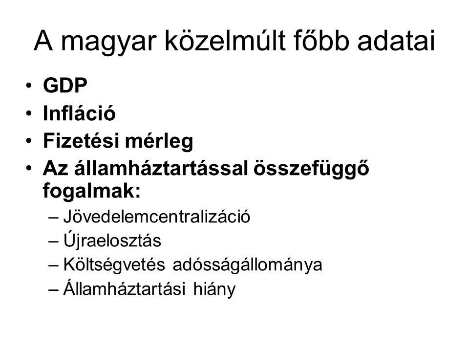 A magyar közelmúlt főbb adatai