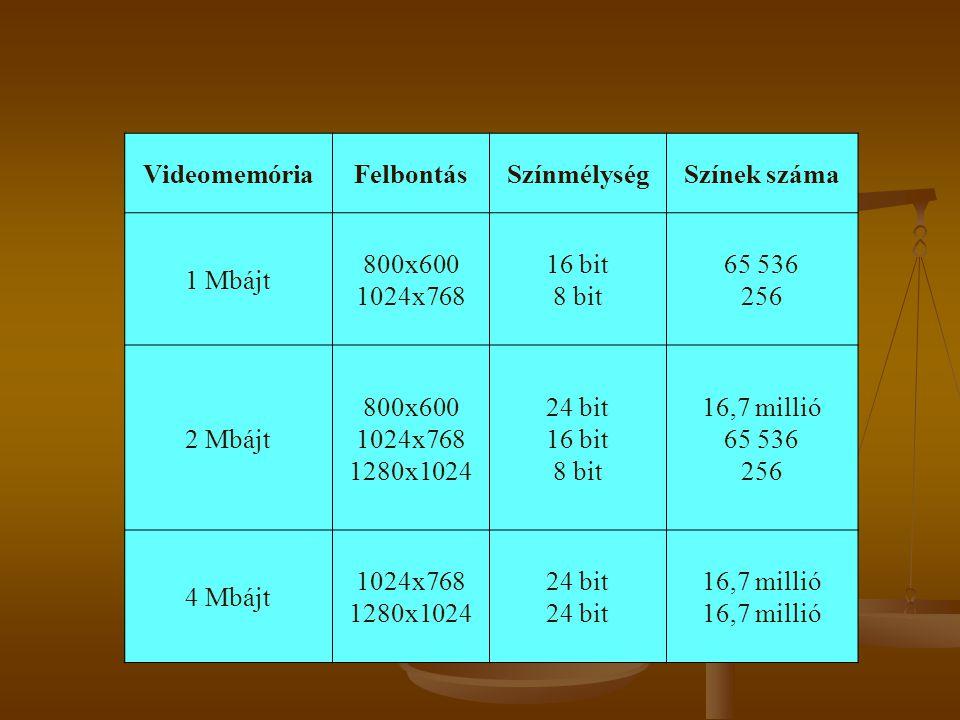 Videomemória Felbontás. Színmélység. Színek száma. 1 Mbájt. 800x600 1024x768. 16 bit 8 bit. 65 536 256.