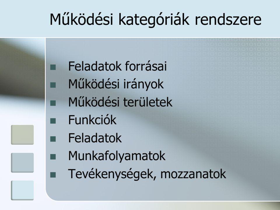 Működési kategóriák rendszere