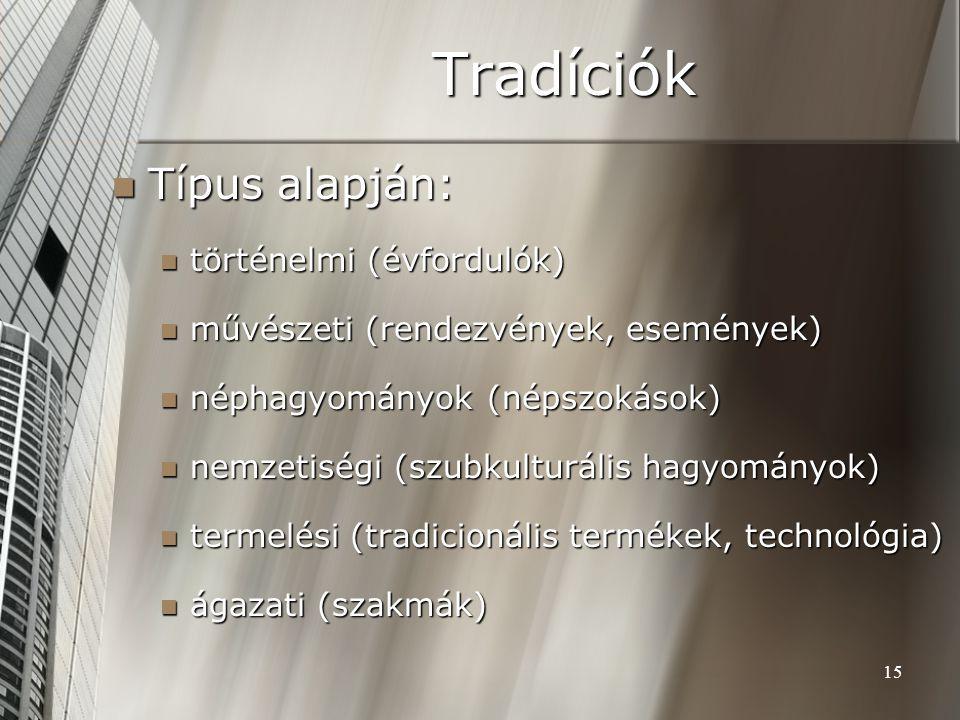 Tradíciók Típus alapján: történelmi (évfordulók)