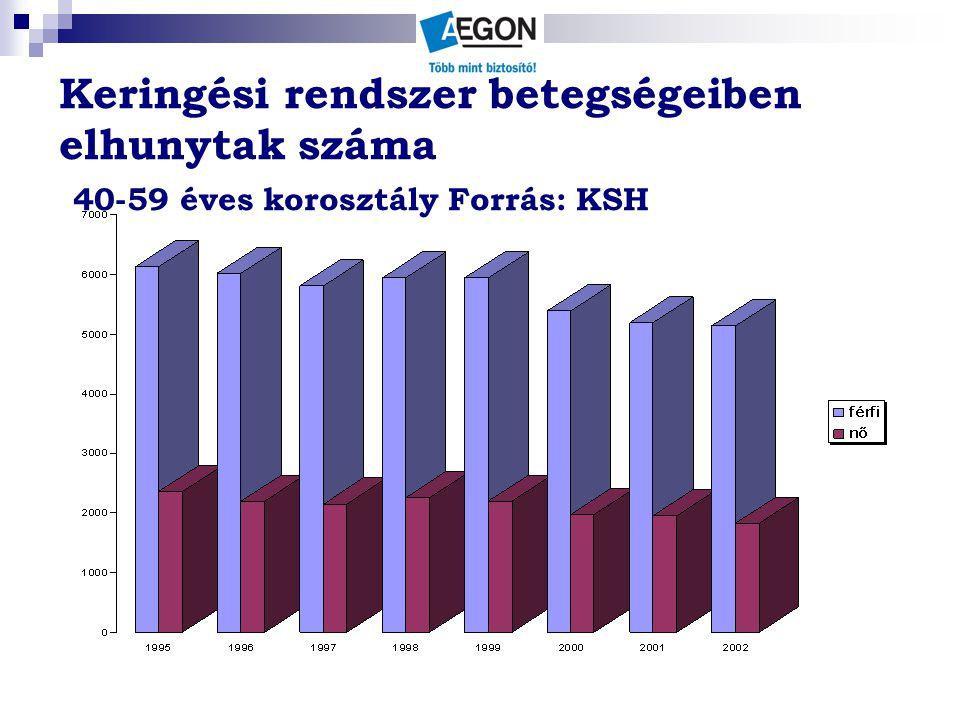 Keringési rendszer betegségeiben elhunytak száma 40-59 éves korosztály Forrás: KSH