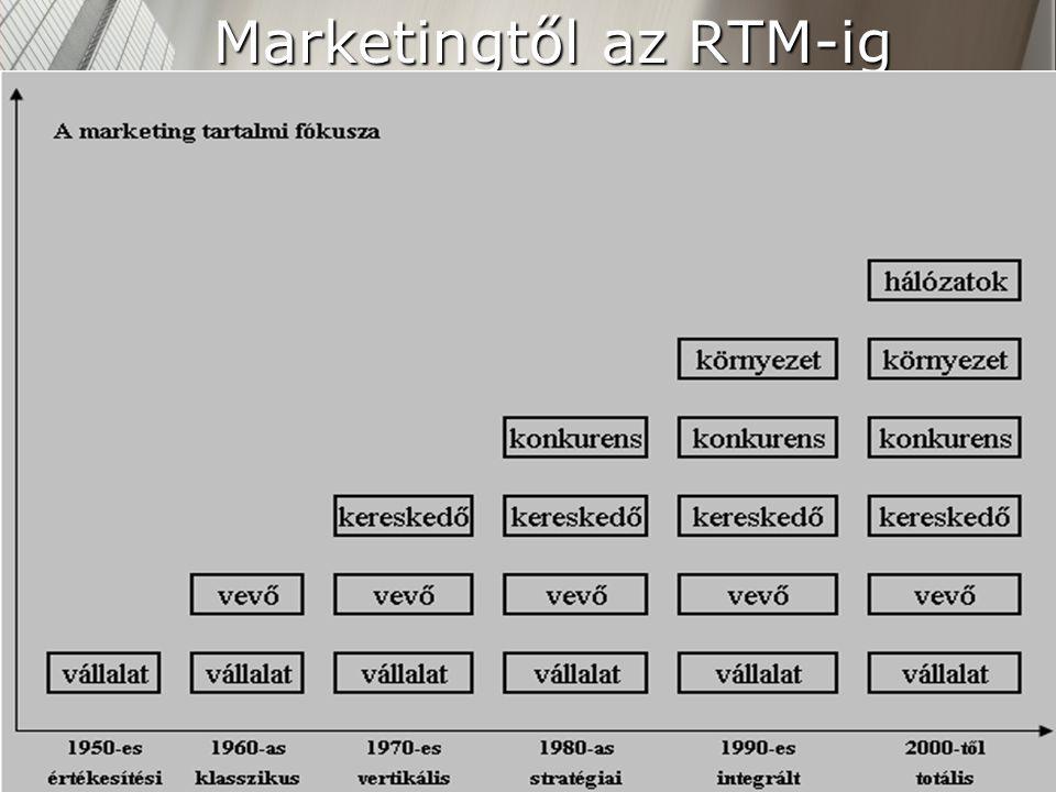 Marketingtől az RTM-ig