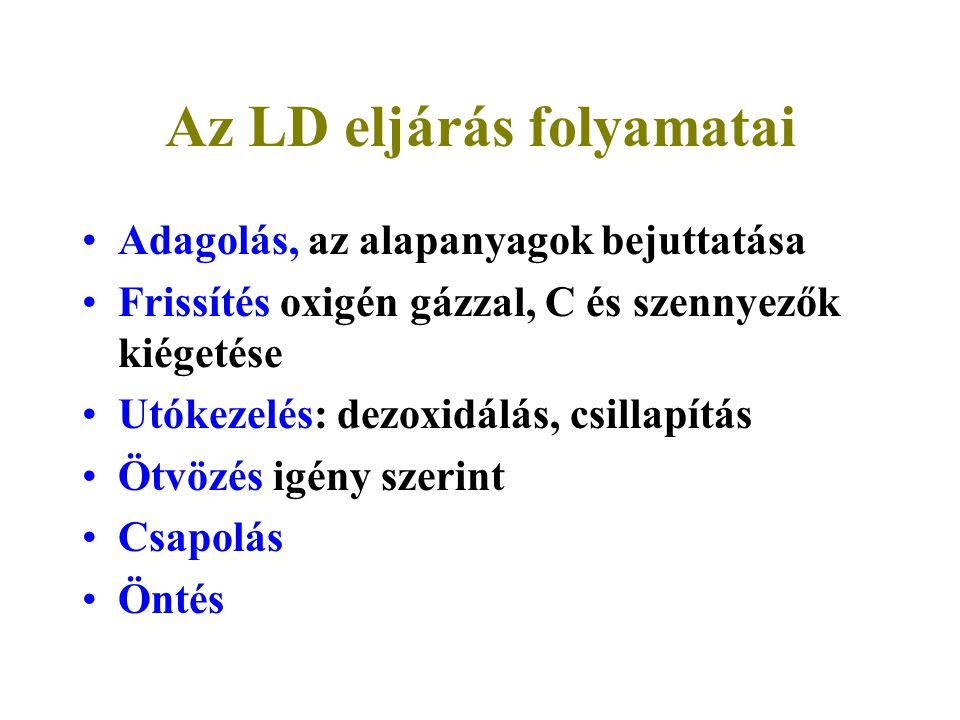 Az LD eljárás folyamatai