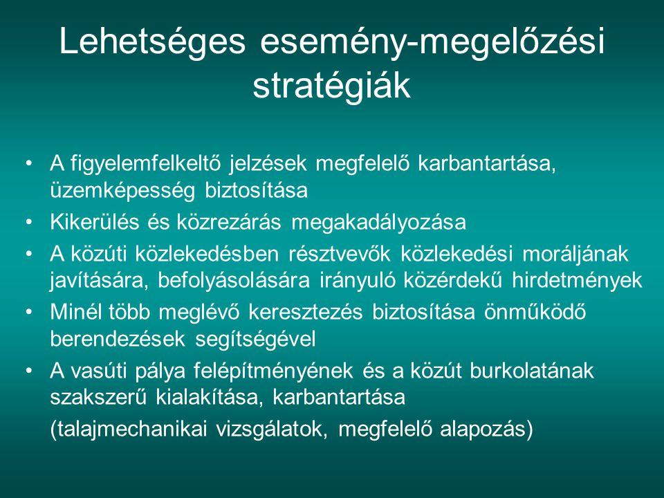 Lehetséges esemény-megelőzési stratégiák