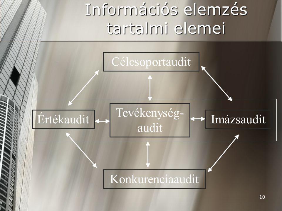 Információs elemzés tartalmi elemei